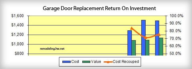 Garage Door Return On Investment