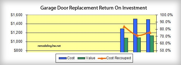 Garage Door Return On Investment
